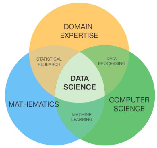 data science definitie