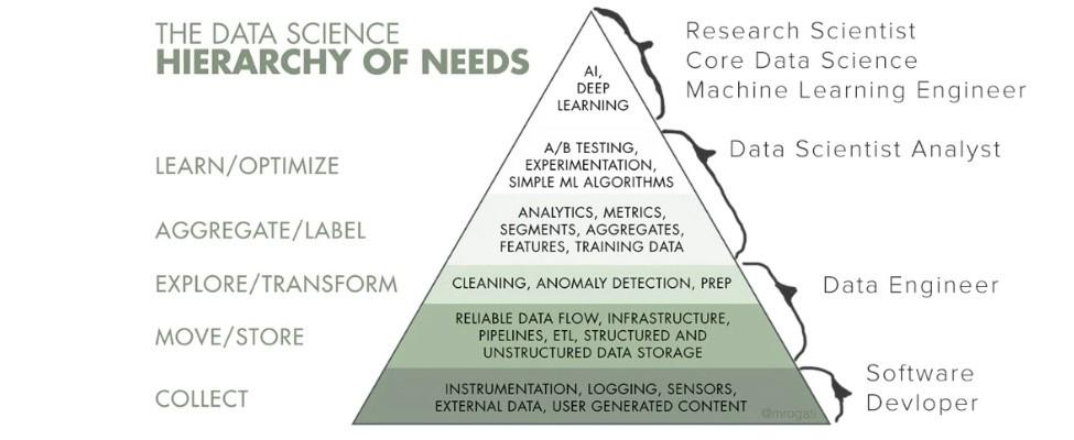 rollen binnen data science: software developer, data engineer, data science analyst, machine learning engineer